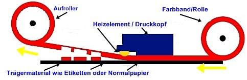 Schema des Thermotransferdrucks