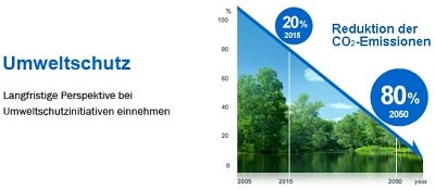 Umweltschutz bei Konica Minolta